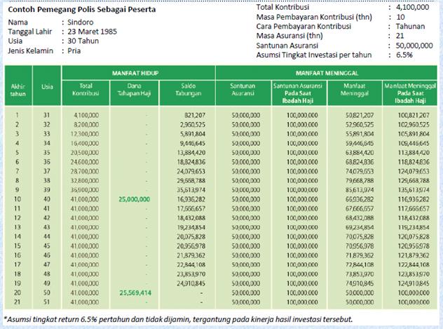 Allianz Tasbih untuk biaya naik haji
