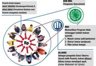 Inilah Perbedaan Asuransi Syariah dan Konvensional