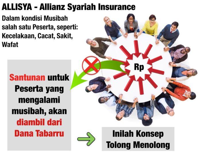 Perbedaan Asuransi Syariah dan Konvensional
