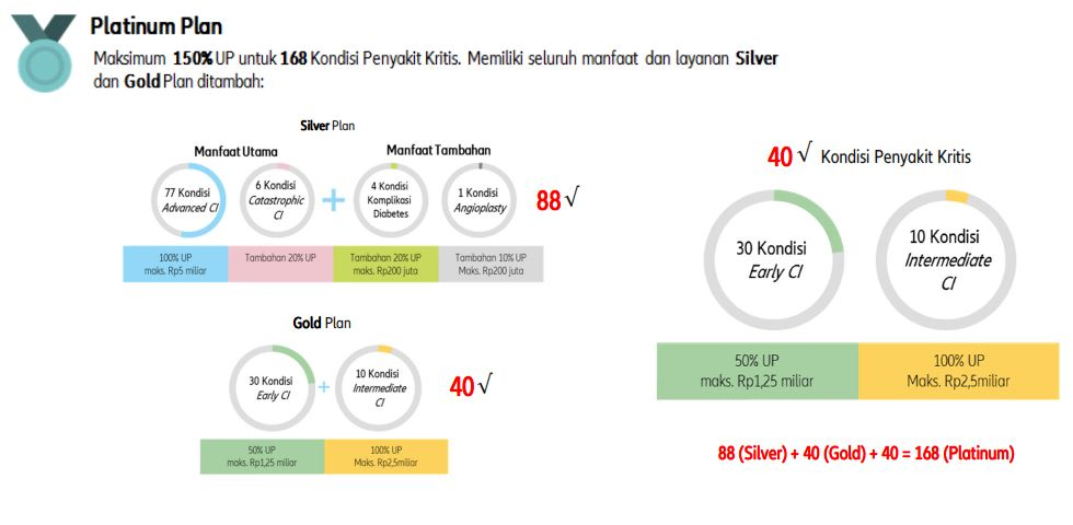 Flexi CI Syariah - Platinum Plan