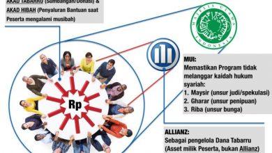 Photo of Inilah Perbedaan Asuransi Syariah dan Konvensional